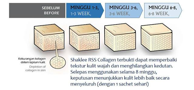 kolagen hilangkan parut berlubang