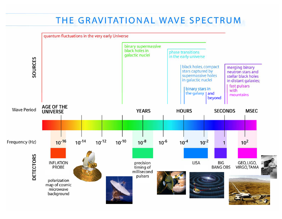 2Physics: Space-borne Gravitational Wave Detector LISA/eLISA