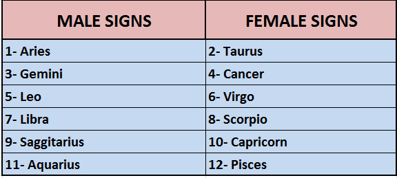 male-female-signs-image