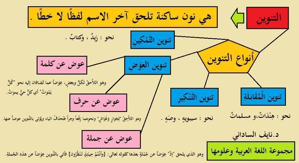هام جدا بعض قواعد اللغة العربية