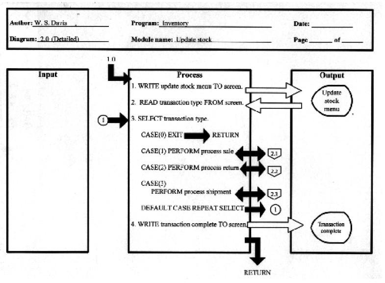 Hierarchial input process output hipo dibawah ini adalah detail diagram untuk proses 21 ccuart Image collections