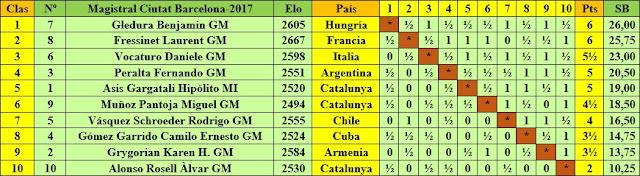 Clasificación final por orden de puntuación del Torneo Magistral Internacional Ciudad de Barcelona 2017
