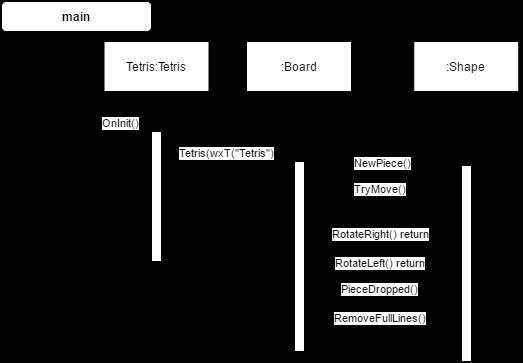 Aku dan tc sequence diagram class diagram crc card use case c class diagram ccuart Gallery