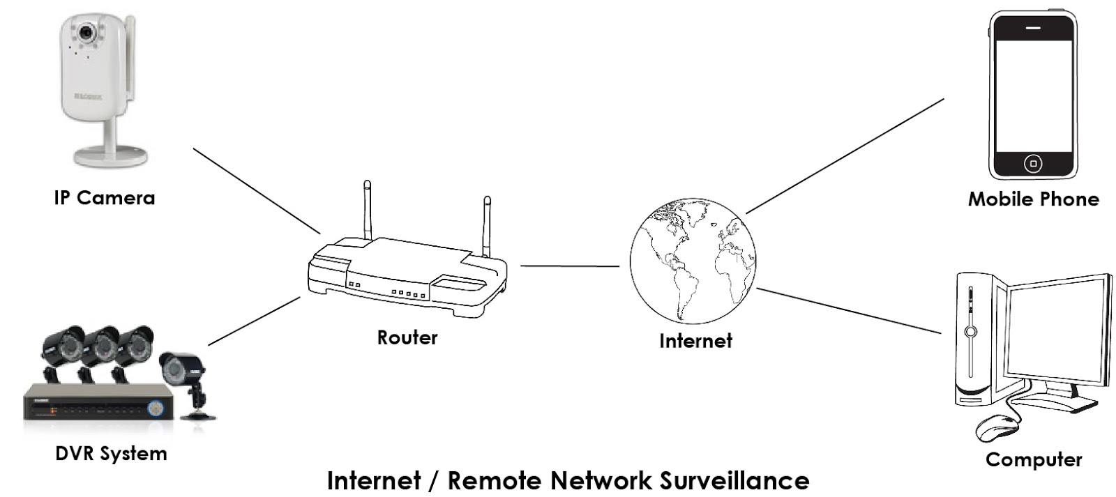 How to Remote Camer Security over the internet or network