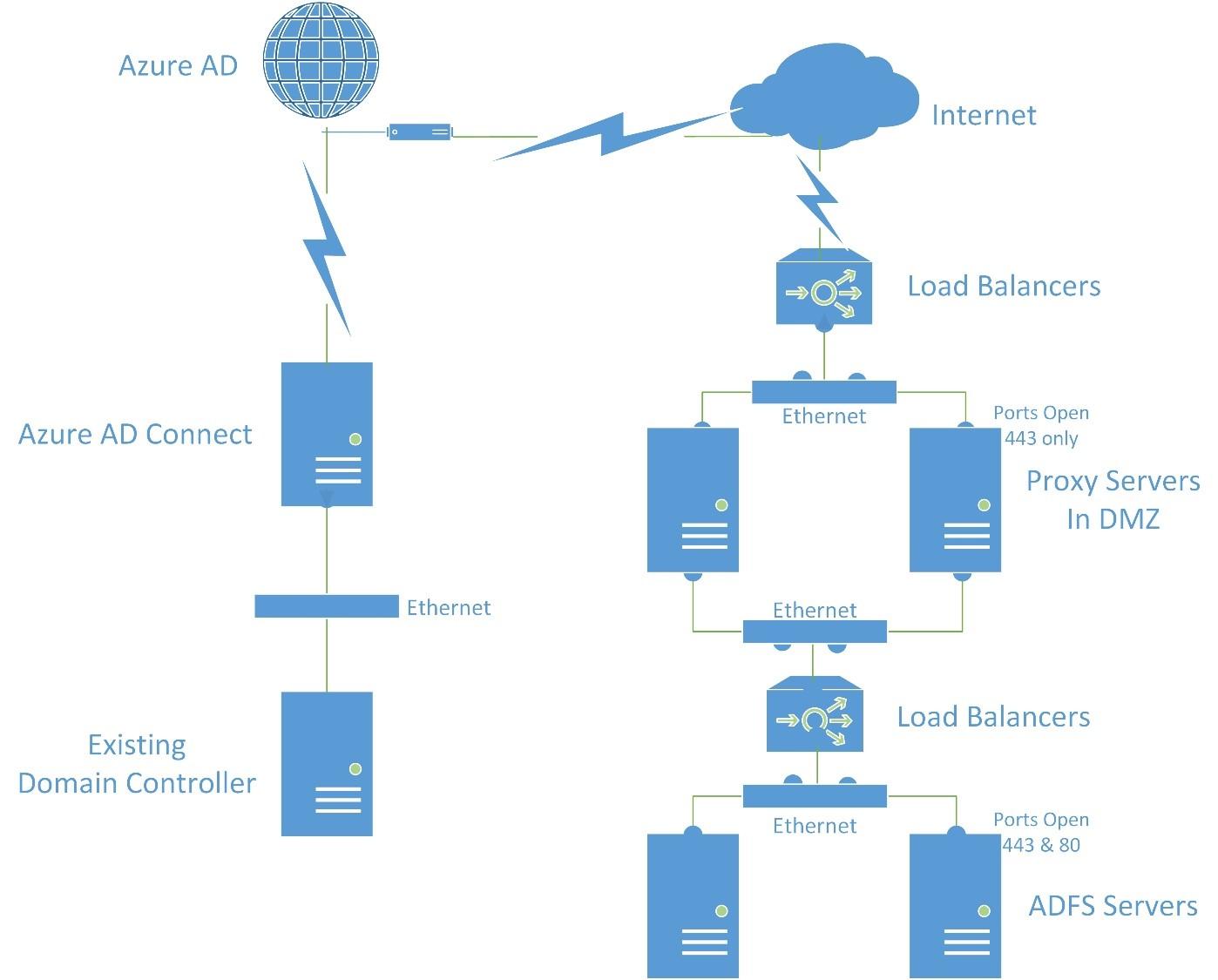 NBroadCast: ADFS Proxy Trust Issues