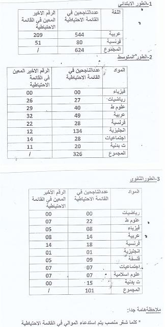 آخر التعيينات من القائمة الاحتياطية للاساتذة مديرية التربية لولاية خنشلة حتى جانفي 2016