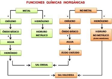 Imagen de Esquema de las funciones químicas orgánicas
