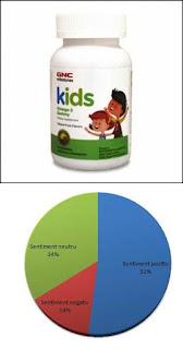 pareri jeleuri gnc omega 3 pentru copii