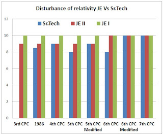 disturbance+relativity+je+sr+tech