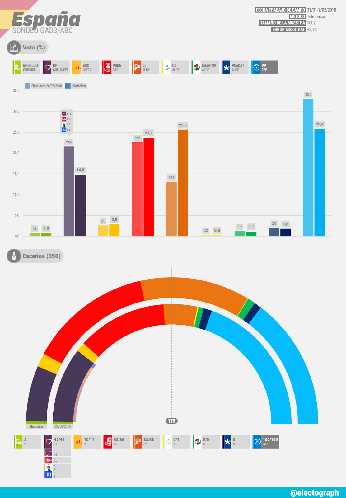 Gráfico de la encuesta para elecciones generales en España realizada por GAD3 para ABC en febrero de 2018