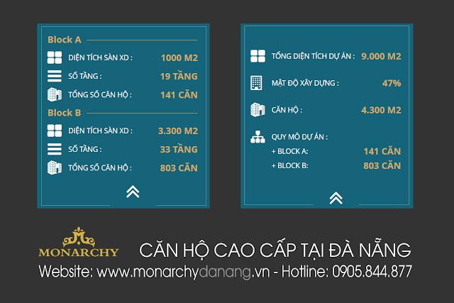 Mặt bằng dự án Monarchy Đà Nẵng