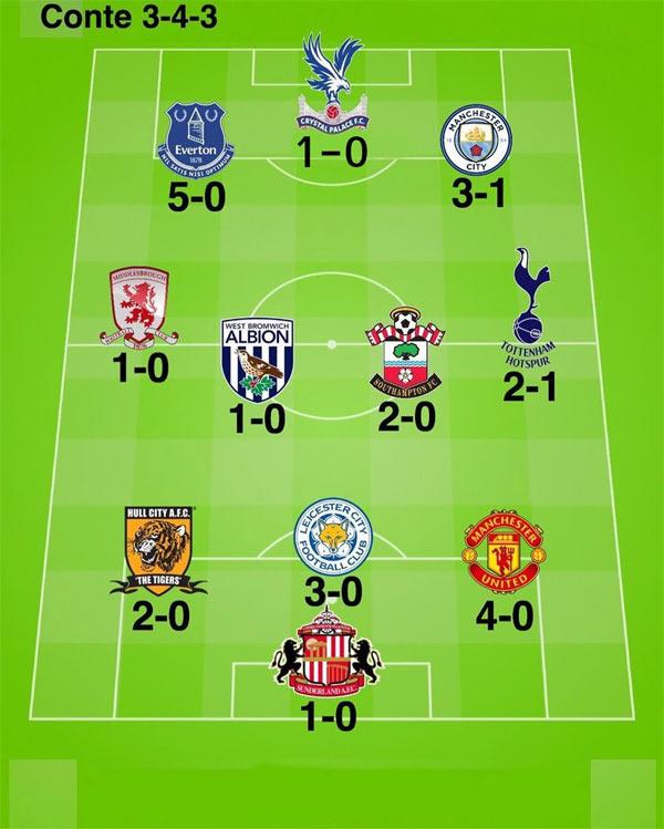 Chelsea FC are having a great Premier League run