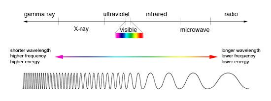 Gambar-Panjang-Radiasi-Elektromagnetik