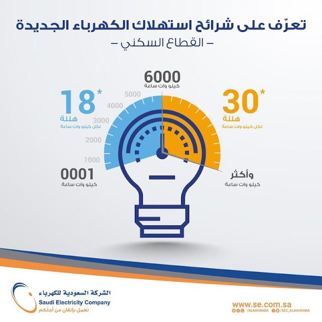 أسعار الكهرباء الجديدة 2018 شركة كهرباء السعودية وقائمة تعريفة سعر الكهرباء