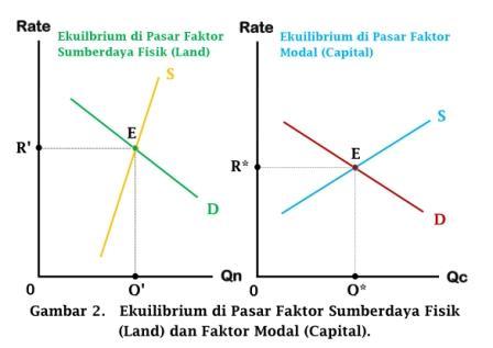 Ekuilibrium di Pasar Faktor Sumberdaya Fisik (Land) dan Faktor Modal (Capital) - www.ajarekonomi.com