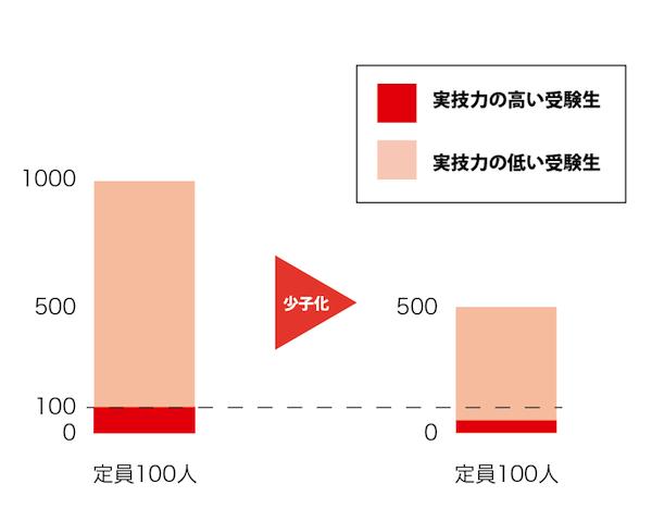 美大予備校 エースアートアカデミー 美大受験少子化グラフ