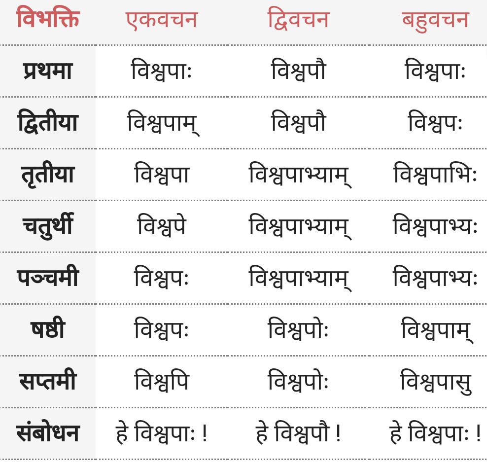 Vishvapa Shabd Roop