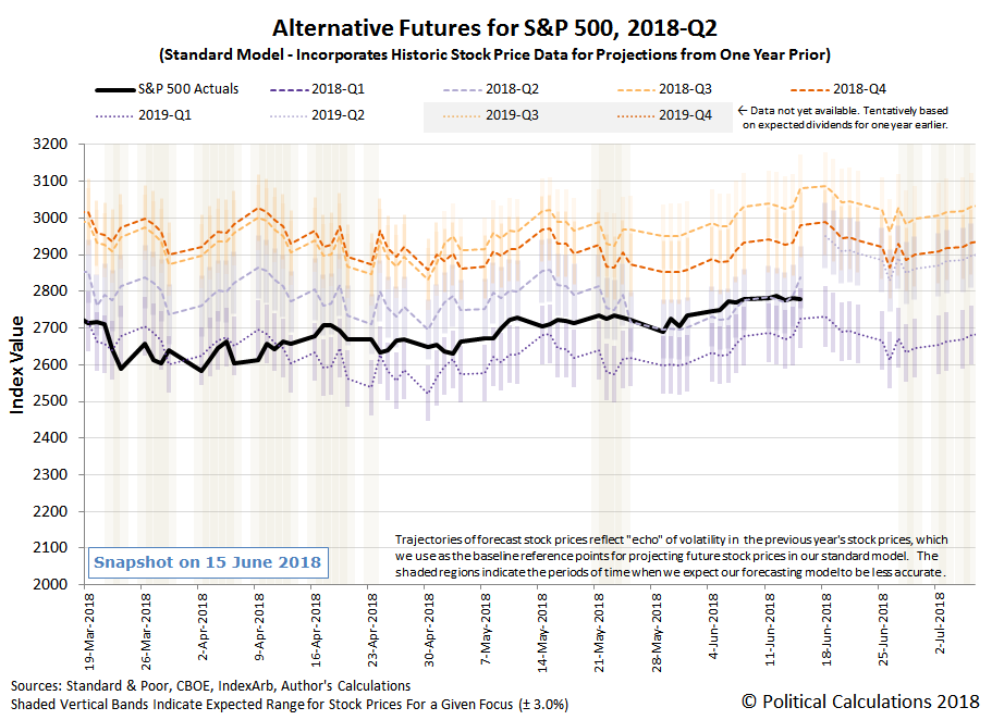 Alternative Futures - S&P 500 - 2018Q2 - Standard Model - Snapshot on 15 Jun 2018