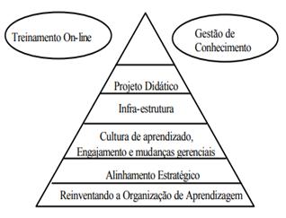 Pilares estratégicos do E-learning