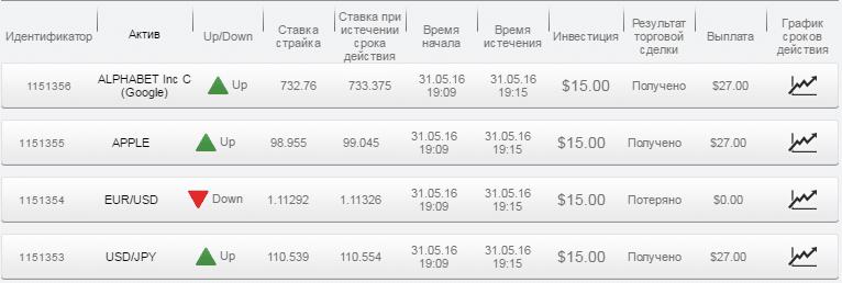 Отчет по бинарным опционам за 31.05.16