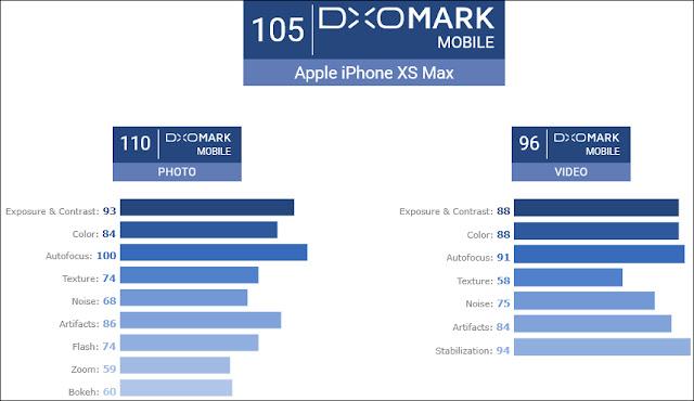 Mengejutkan Hasil Peringkat Kamera iPhone XS Max Oleh DXOMark