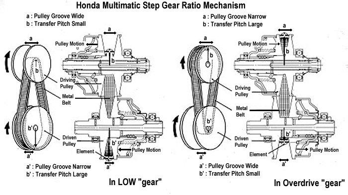 Four Wheel Drive Magazine: CVT: Transmisión Continuamente