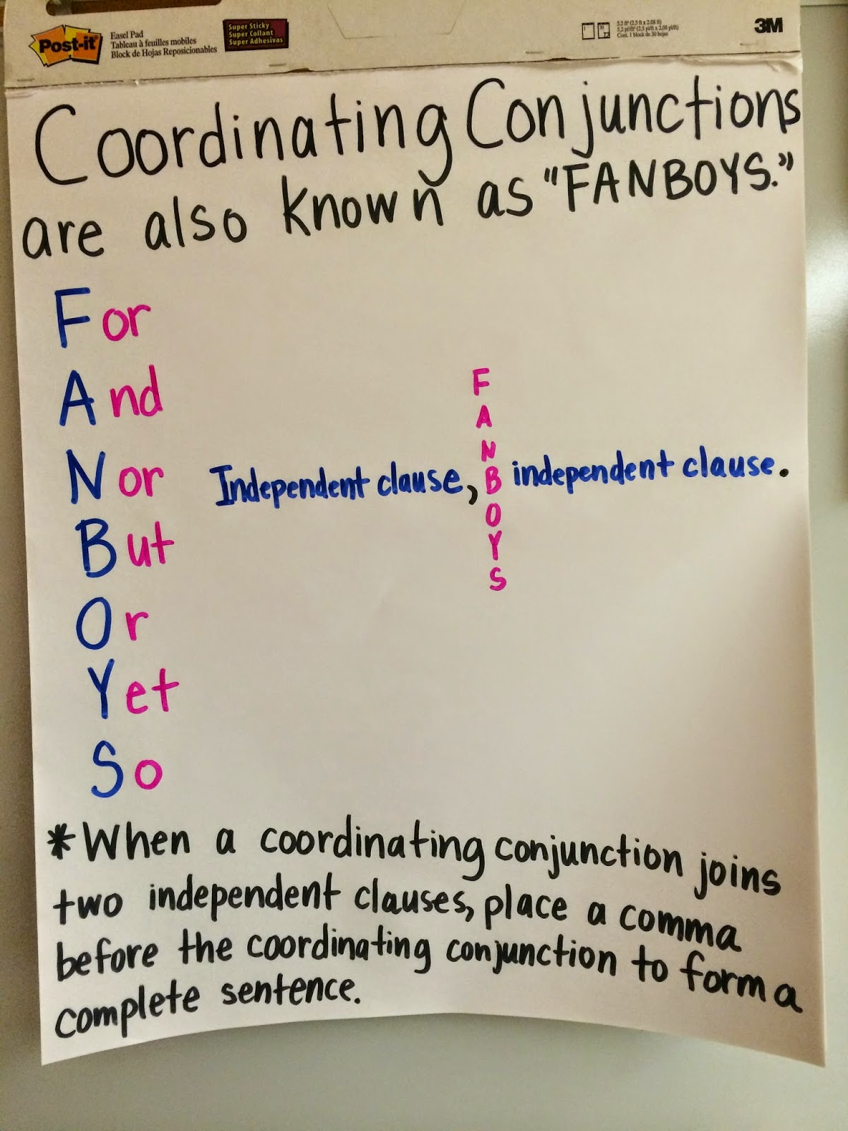 Middle School Teacher To Literacy Coach Anchoring Learning Using Anchor Charts