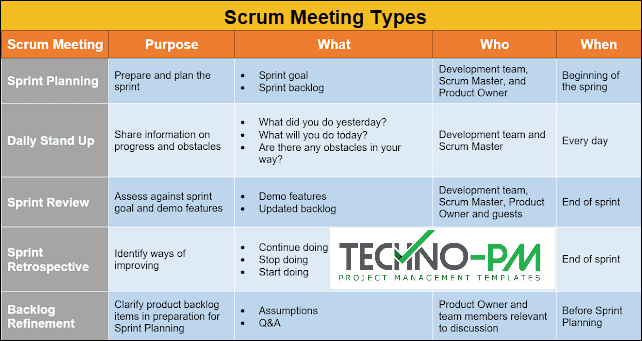 scrum meeting types, agile meetings, agile scrum meetings