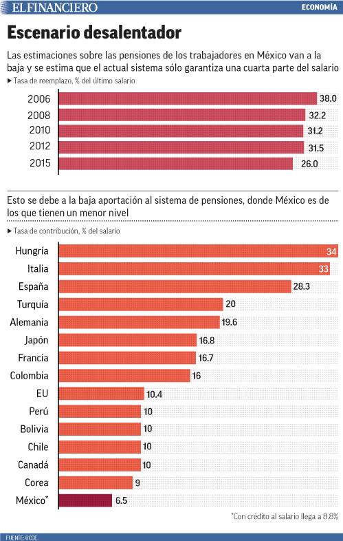 OCDE sugiere disminuir pensión de 26 millones de trabajadores