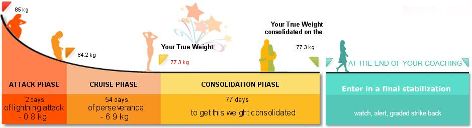 cum să pierdeți în greutate age 54