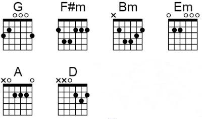 Chord gitar saat yang menentukan repvblik