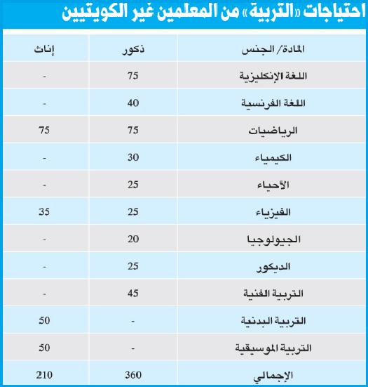 التربية والتعليم بالكويت تعلن عن حاجتها لوظائف معلمين غير كويتيين بـ 11 تخصص للجنسين - للاعلان الرسمى والتقديم هنا