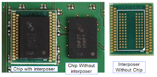 Interposers reside between the ball-grid array on the bottom of a DDR chip and the PCB's solder pads to make signal lines more easily accessible to probing