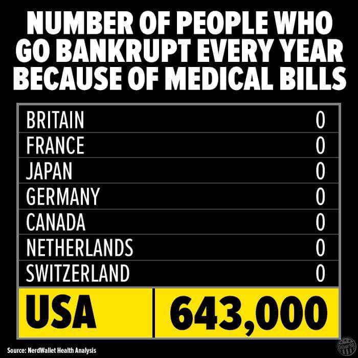 people vs profit healthcare in america Health care reform is needed to lower costs  most people in the us receive group health insurance from their  recent health care reform in america.