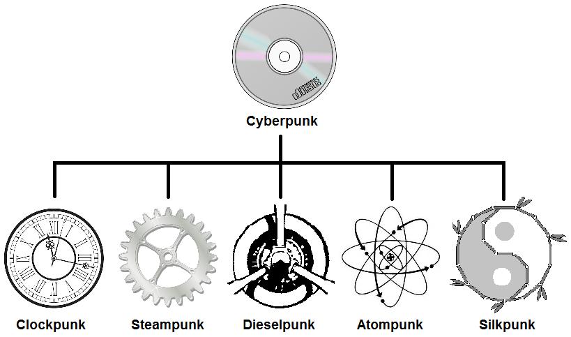 diagrama mostrando o gênero cyberpunk e seus derivados embaixo, incluindo o silkpunk