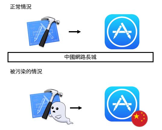微信躺著也中槍,iOS 版本遭植入木馬