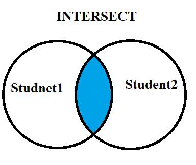 SQL INTERSECT Operator