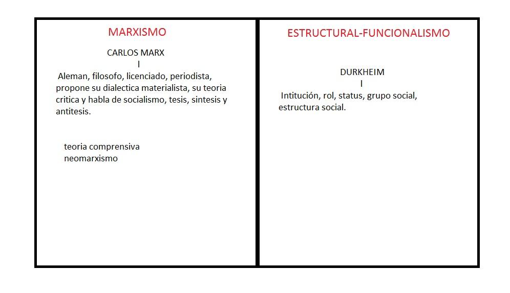 Estructura Socio Economica De Mexico Cuadro Comparativo Del