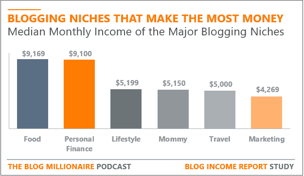 the average income of different blog niches.
