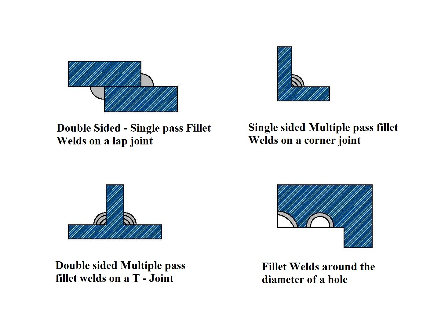Welding Hardfacing Cladding And Cutting Of Metals 2016 05 15 Diagram Process Different Types Welds In