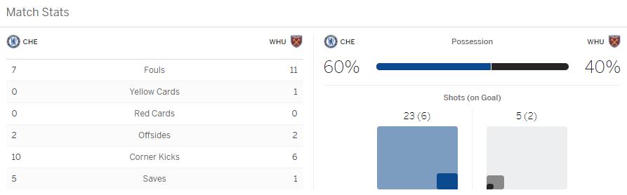 แทงบอล ไฮไลท์ เหตุการณ์การแข่งขันระหว่าง เชลซี vs เวสต์แฮม