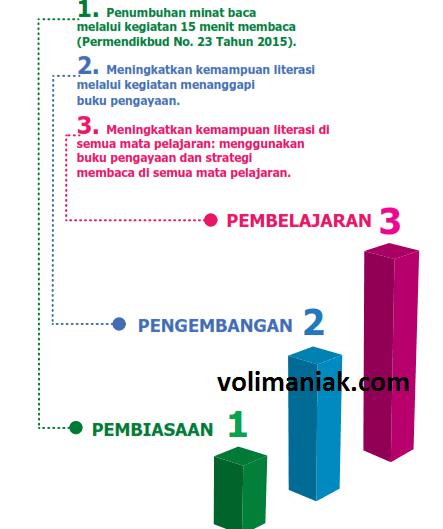 tahapan-gerakan-literasi-sekolah