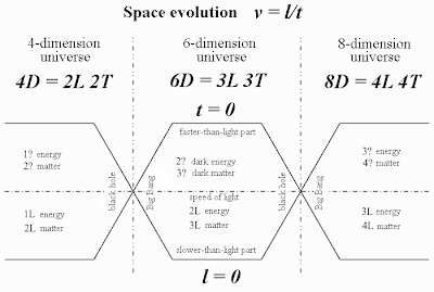 Space evolution. Mathematics for blondes. Nikolay Khyzhnjak.