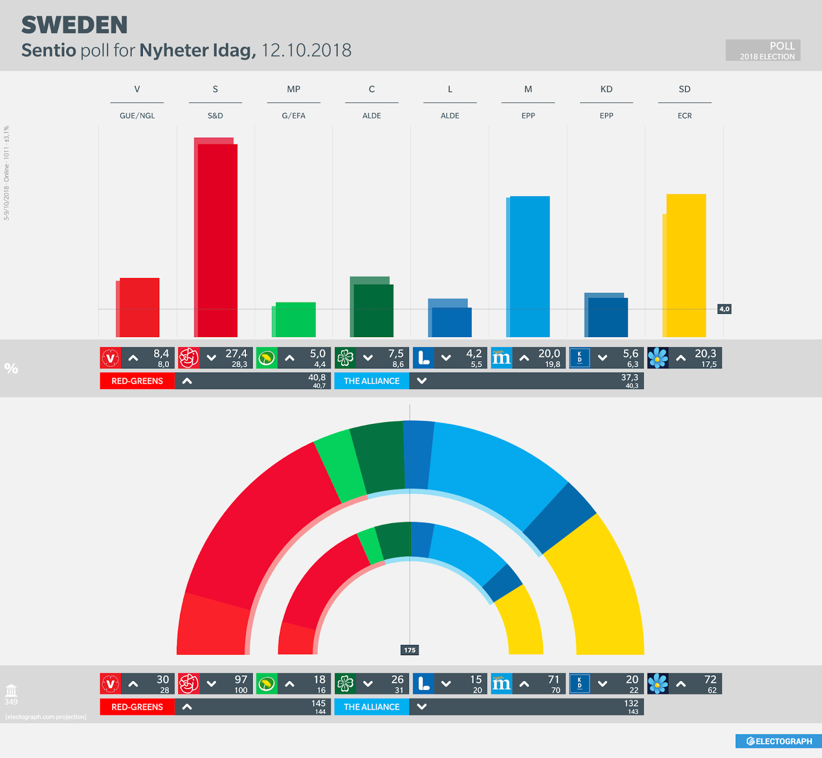 SWEDEN: Sentio poll chart for Nyheter Idag, October 2018