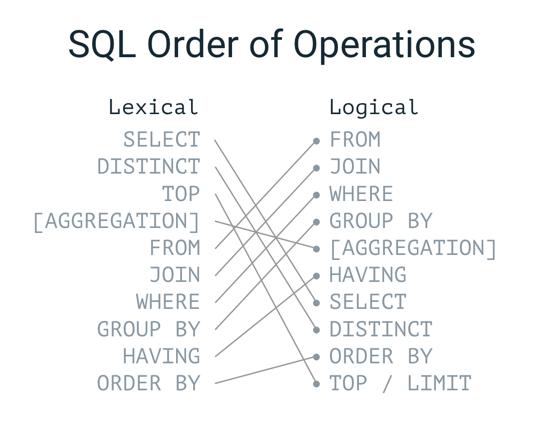 SQL for Tableau Part 4: Order of Operations - Ken Flerlage