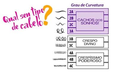 Qual o tipo de curvatura do seu cabelo?