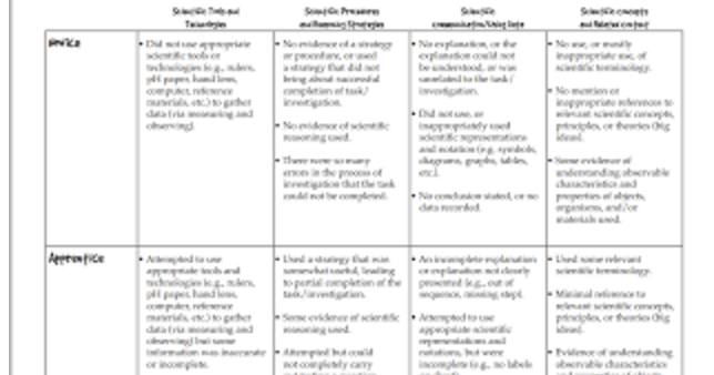An Excellent Rubric for Science Teachers