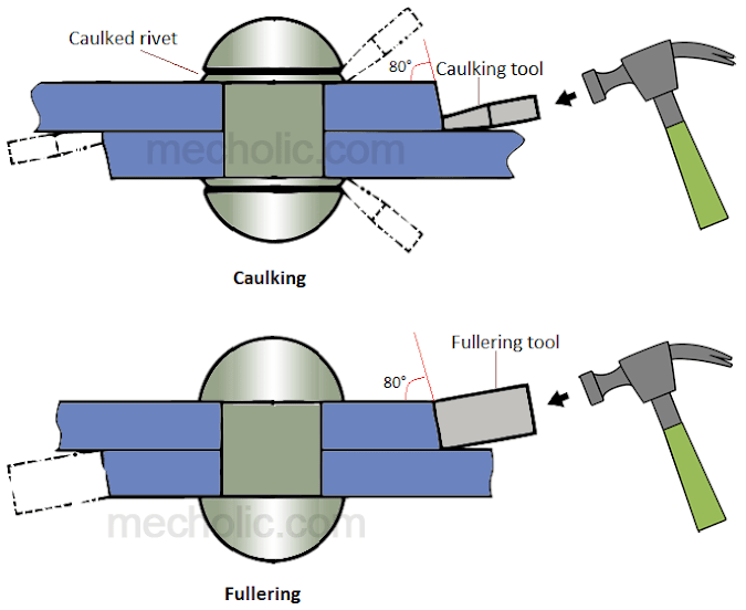 Caulking and Fullering of Rivet Joint with Sketch? Difference between Caulking and Fullering