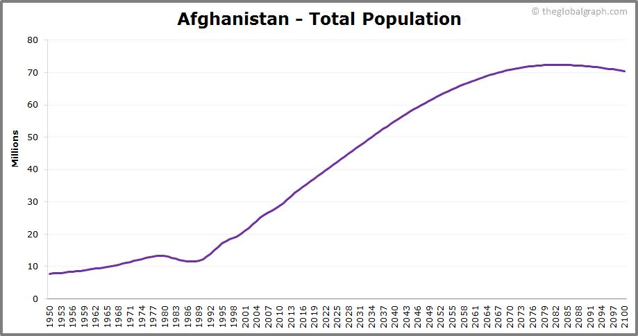 Afghanistan  Total Population Trend
