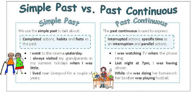 Resultado de imagen de past continuous